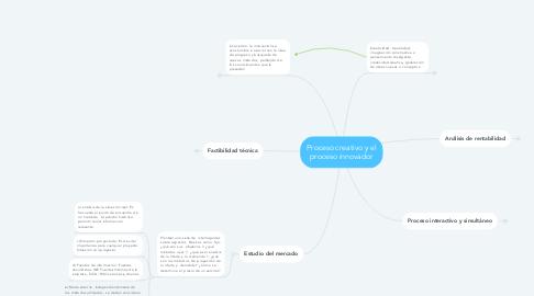 Mind Map: Proceso creativo y el proceso innovador