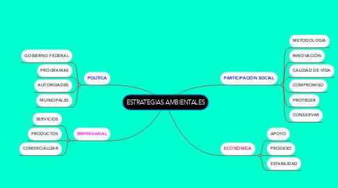 Mind Map: ESTRATEGIAS AMBIENTALES