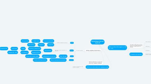 Mind Map: Metodología General Ajustada