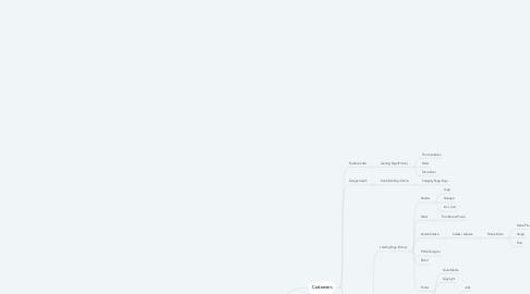Mind Map: Rizki Store