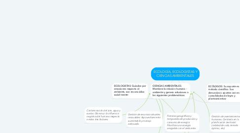 Mind Map: ECOLOGÍA, ECOLOGISTAS Y CIENCIAS AMBIENTALES
