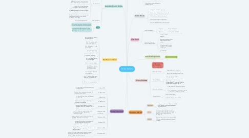 Mind Map: Diritto Italiano