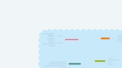 Mind Map: การพยาบาลผู้คลอดที่มีความผิดปกติ เกี่ยวกับปปัจจัยการคลอด
