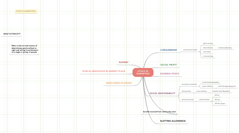 Mind Map: ETHICS IN MARKETING