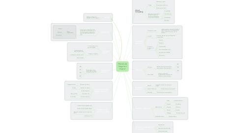 Mind Map: Modelo de Negocios Digital