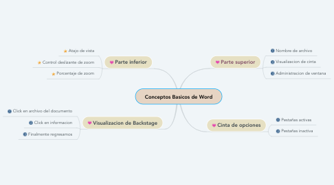 Mind Map: Conceptos Basicos de Word