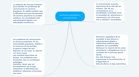 Mind Map: sectores populares y comunicación