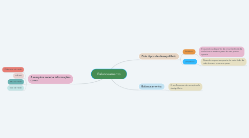 Mind Map: Balanceamento