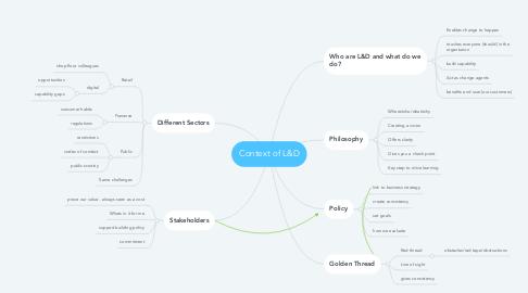 Mind Map: Context of L&D