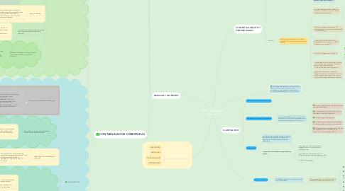 Mind Map: NIIF 9 Instrumentos Financieros