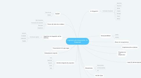 Mind Map: Ingeniería de Integración de Sistemas
