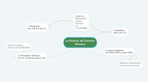 Mind Map: La Historia del Derecho Romano