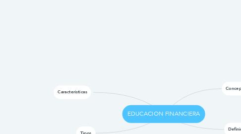 Mind Map: EDUCACION FINANCIERA