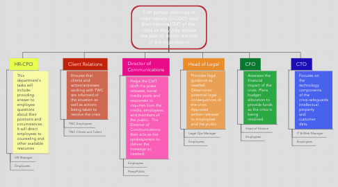 Mind Map: First person informed of crisis reports to COO, who then informs CMT of the  crisis so they may initiate the plan to inform the rest of the organization