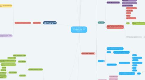 Mind Map: ROLES DIRECTIVOS DESDE LA PERSPECTIVA DEL NEGOCIO