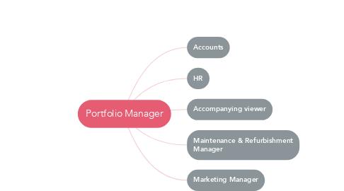 Mind Map: Portfolio Manager