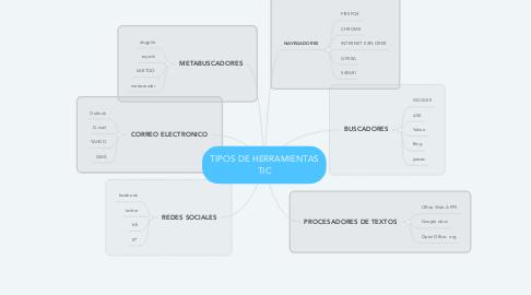 Mind Map: TIPOS DE HERRAMIENTAS TIC