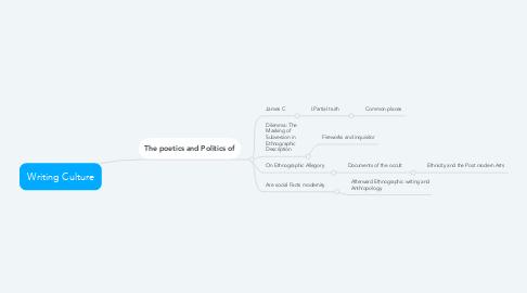 Mind Map: Writing Culture