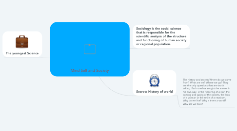 Mind Map: Mind Self and Society