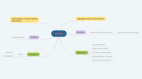 Mind Map: Valores