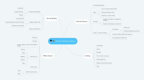 Mind Map: Virtual School Library