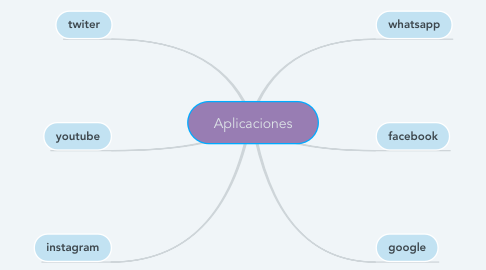 Mind Map: Aplicaciones