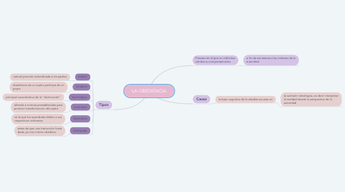 Mind Map: LA OBEDIENCIA