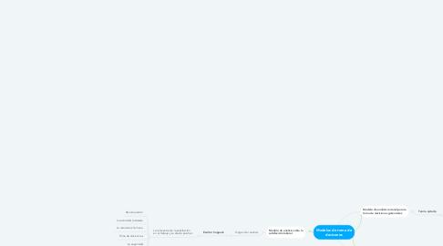 Mind Map: Modelos de toma de decisones