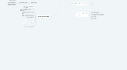 """Mind Map: Tecnología de la Información  y La  Comunicación""""TIC"""""""