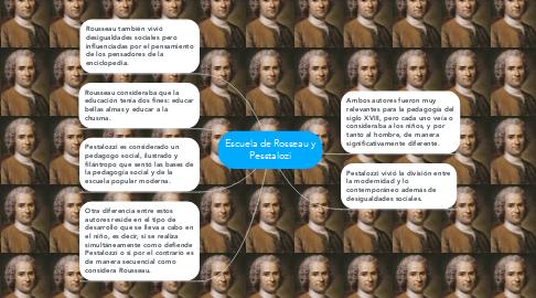 Mind Map: Escuela de Rosseau y Pesstalozi