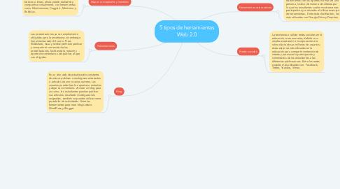 Mind Map: 5 tipos de herramientas Web 2.0