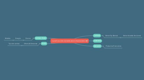 Mind Map: CLASIFICACIÓN DE MERCADOS FINANCIEROS