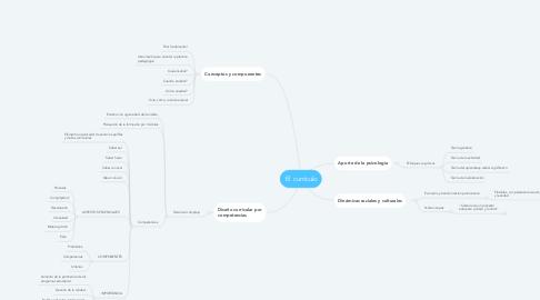 Mind Map: El  currículo