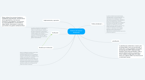 Mind Map: Sistema de Gestión Ambiental