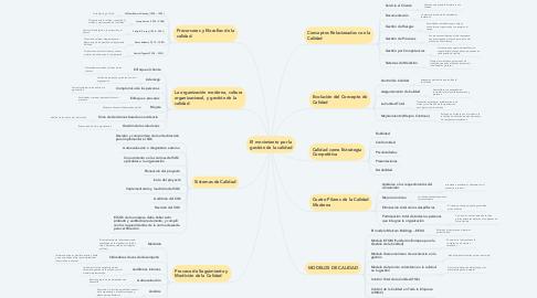 Mind Map: El movimiento por la gestión de la calidad