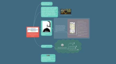 Mind Map: Los derechos de autor y propiedad intelectual en internet