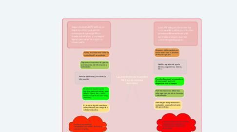 Mind Map: Las bondades de la gestión MLS en un sistema educativo