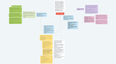 Mind Map: Higiene industrial
