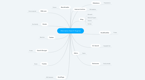 Mind Map: Alternative Search Engines