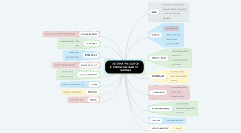 Mind Map: ALTERNATIVE SEARCH ENGINE INSTEAD OF GOOGLE