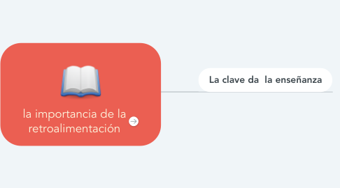 Mind Map: Los sustantivos