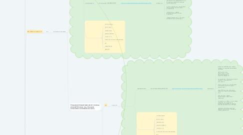 Mind Map: Выбор снегоуборщика