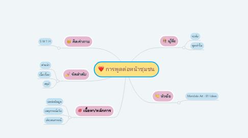 Mind Map: การพูดต่อหน้าชุมชน