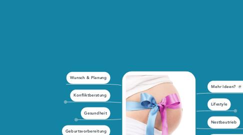 Mind Map: Schwanger - was nun?