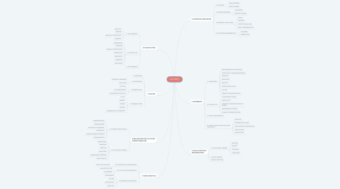 Mind Map: ISO 45001