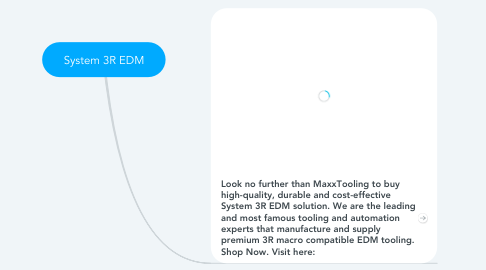 Mind Map: System 3R EDM