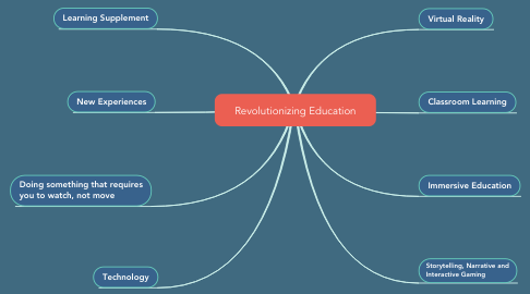 Mind Map: Revolutionizing Education