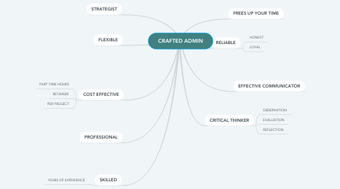 Mind Map: CRAFTED ADMIN