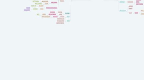 Mind Map: Aplicaciones avanzadas de negocios electrónicos