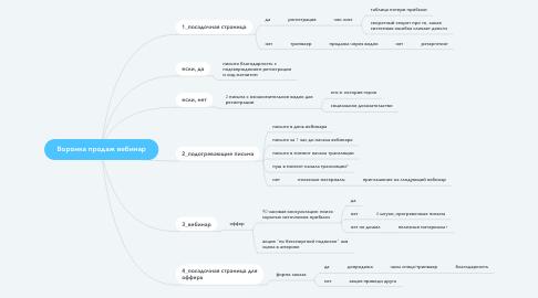 Mind Map: Воронка продаж вебинар